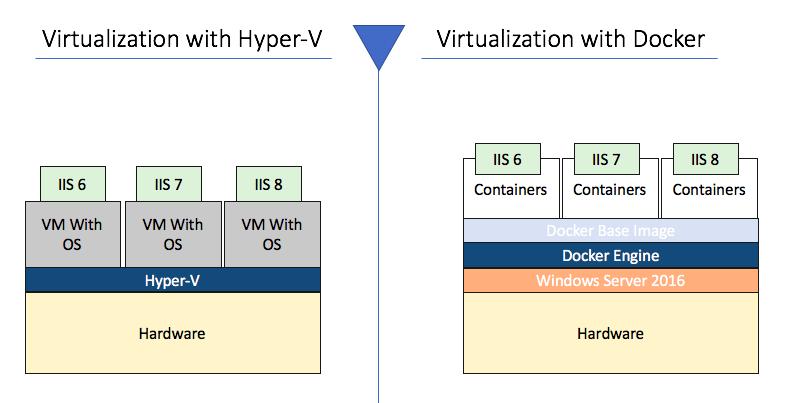 Docker Future Of Virtualization Subhendus Blog