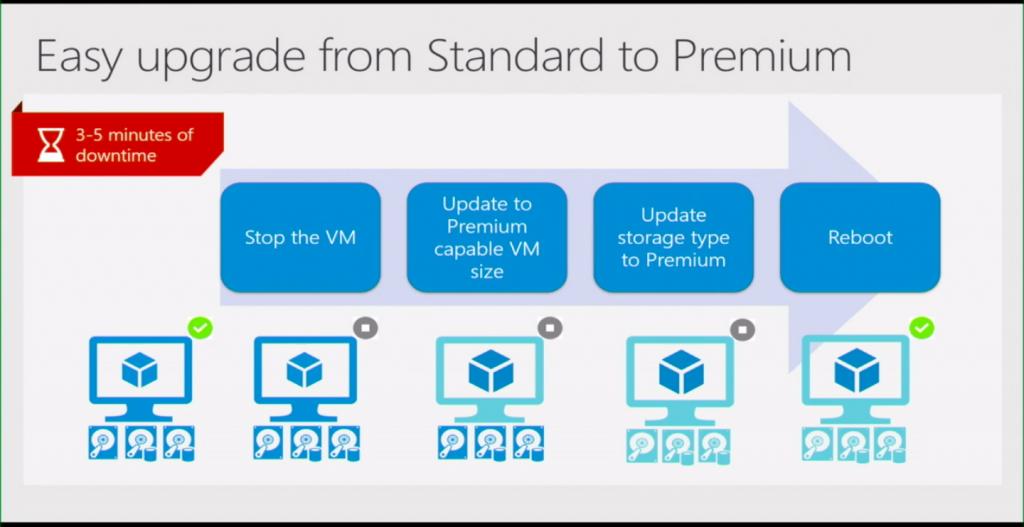 Managed Disk vs Unmanaged Disk) in Azure VM – Subhendu's Blog